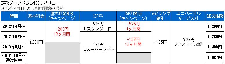 定額データプラン128K 支払額